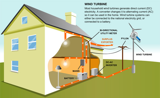 Wind Energy Diagram